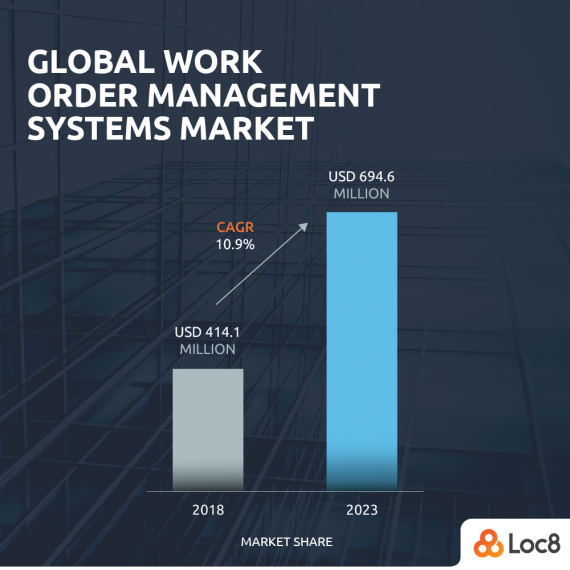Loc8 Insights Work Order Management Systems - Graph 1